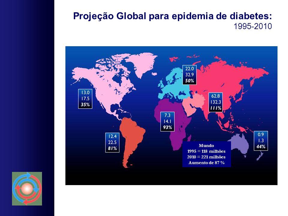 Projeção Global para epidemia de diabetes: 1995-2010 Mundo 1995 = 118 milhões 2010 = 221 milhões Aumento de 87 %