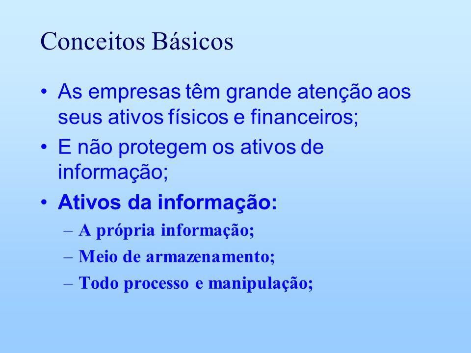 Conceitos Básicos As empresas têm grande atenção aos seus ativos físicos e financeiros; E não protegem os ativos de informação; Ativos da informação: