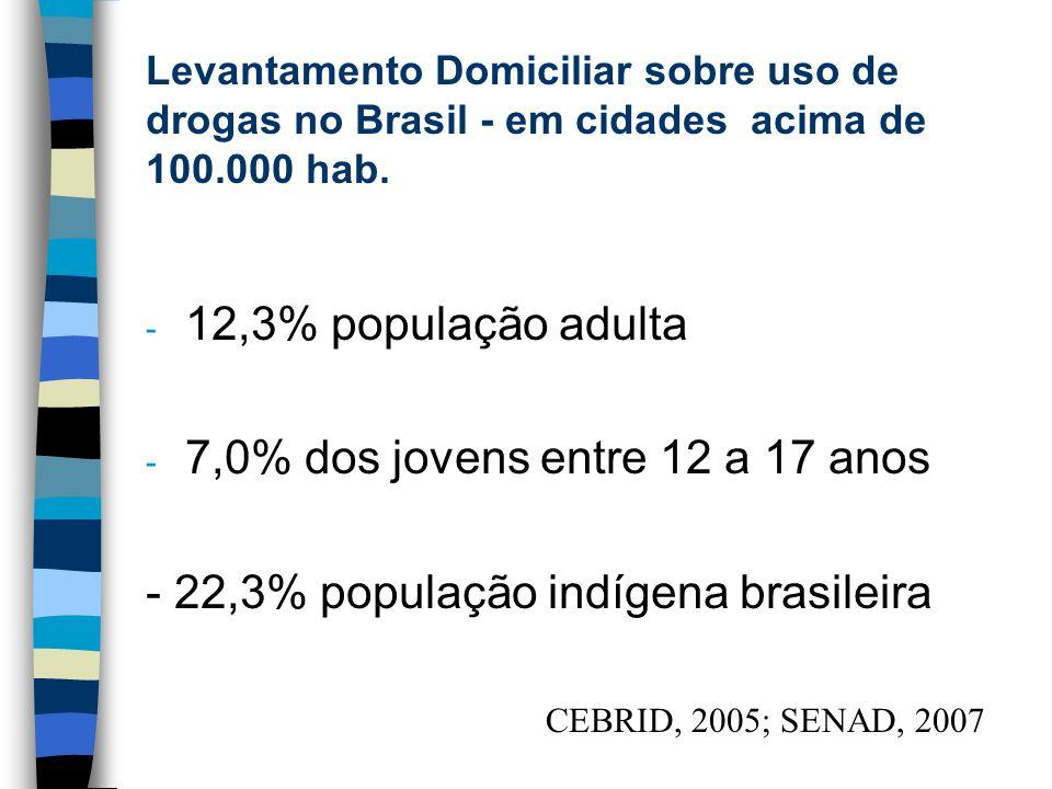 Levantamento Domiciliar sobre uso de drogas no Brasil - em cidades acima de 100.000 hab. - 12,3% população adulta - 7,0% dos jovens entre 12 a 17 anos
