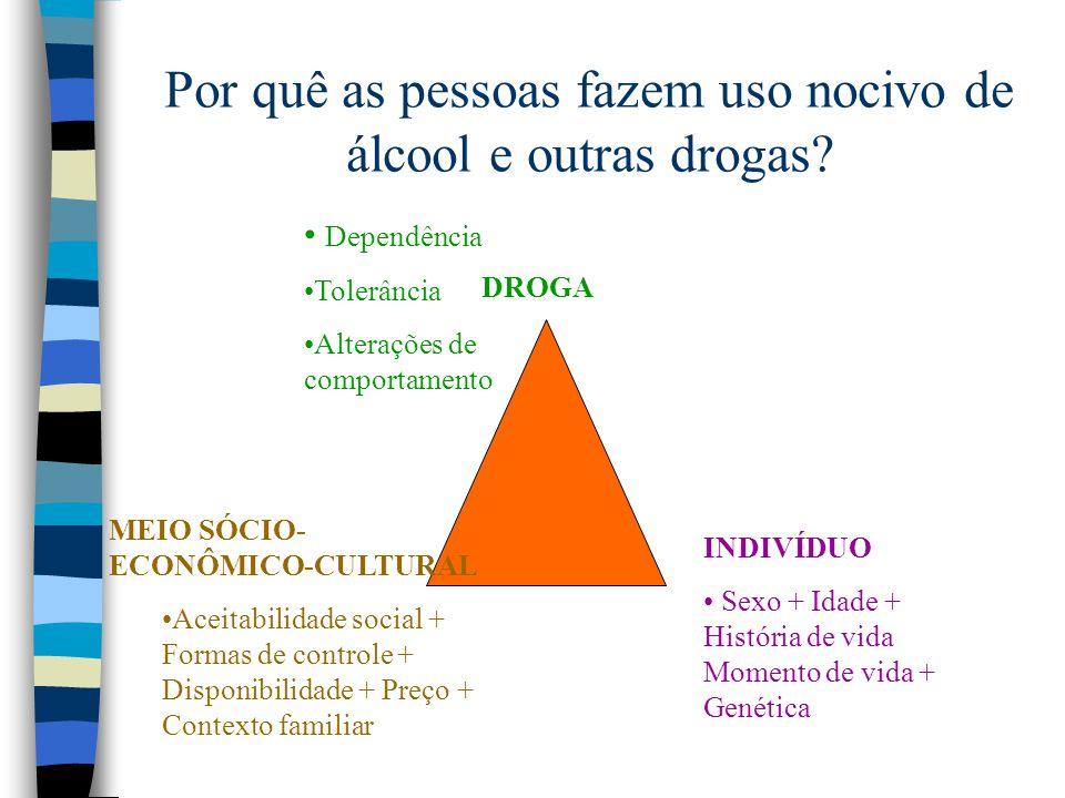 Por quê as pessoas fazem uso nocivo de álcool e outras drogas? DROGA INDIVÍDUO Sexo + Idade + História de vida Momento de vida + Genética MEIO SÓCIO-
