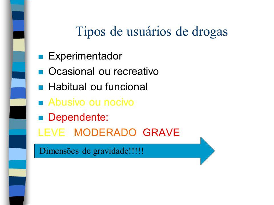 Tipos de usuários de drogas n Experimentador n Ocasional ou recreativo n Habitual ou funcional n Abusivo ou nocivo n Dependente: LEVE MODERADO GRAVE D