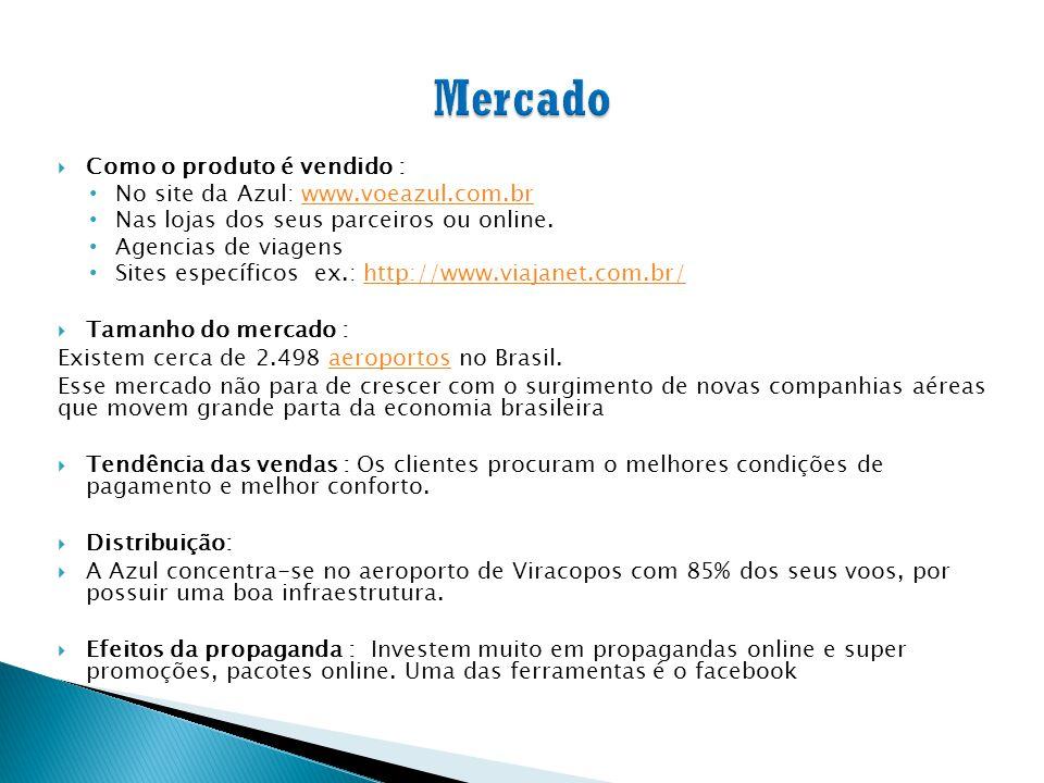  Como o produto é vendido : No site da Azul: www.voeazul.com.brwww.voeazul.com.br Nas lojas dos seus parceiros ou online. Agencias de viagens Sites e
