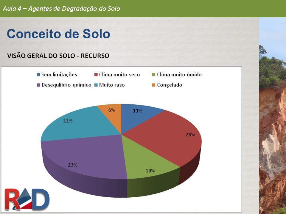 VISÃO GERAL DO SOLO - RECURSO Aula 4 – Agentes de Degradação do Solo Conceito de Solo