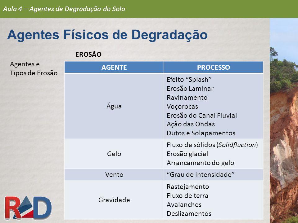 DETERIORAÇÃO FÍSICA Aula 4 – Agentes de Degradação do Solo Agentes Físicos de Degradação
