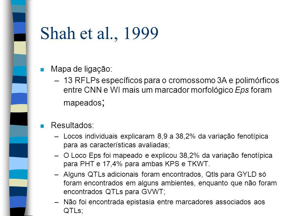 Shah et al., 1999 n Mapa de ligação: –13 RFLPs específicos para o cromossomo 3A e polimórficos entre CNN e WI mais um marcador morfológico Eps foram m