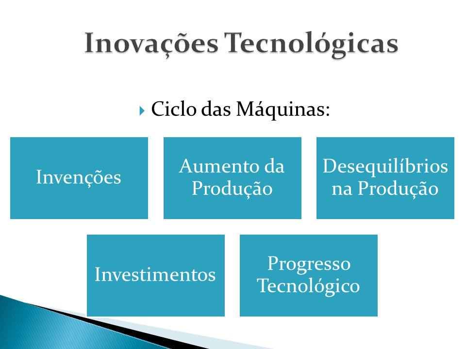  Ciclo das Máquinas: Invenções Aumento da Produção Desequilíbrios na Produção Investimentos Progresso Tecnológico