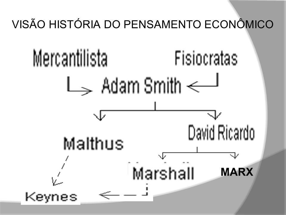 VISÃO HISTÓRIA DO PENSAMENTO ECONÔMICO Esquemática das Escolas Econômicas MARX