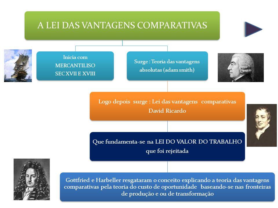 A LEI DAS VANTAGENS COMPARATIVAS Inicia com MERCANTILISO SEC XVII E XVIII Surge : Teoria das vantagens absolutas (adam smith) Logo depois surge : Lei