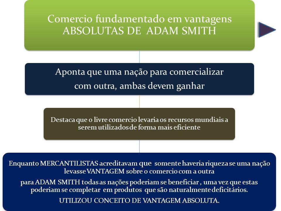 Comercio fundamentado em vantagens ABSOLUTAS DE ADAM SMITH Aponta que uma nação para comercializar com outra, ambas devem ganhar Destaca que o livre c