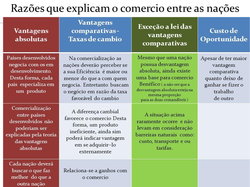 Vantagens Absolutas Vantagens Comparativas Custo de Oportunidade Razões que explicam o comercio entre as nações Vantagens absolutas Vantagens comparat