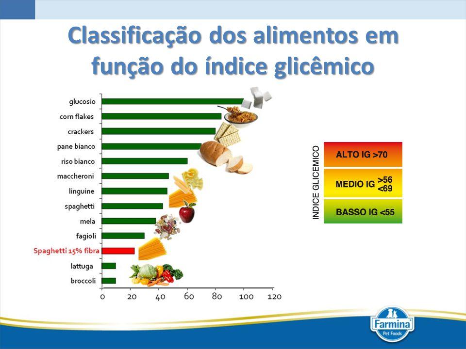 Classificação dos alimentos em função do índice glicêmico