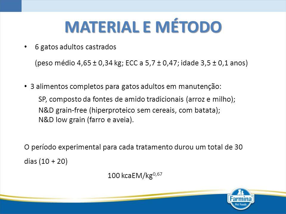 MATERIAL E MÉTODO 6 gatos adultos castrados (peso médio 4,65 ± 0,34 kg; ECC a 5,7 ± 0,47; idade 3,5 ± 0,1 anos) O período experimental para cada trata
