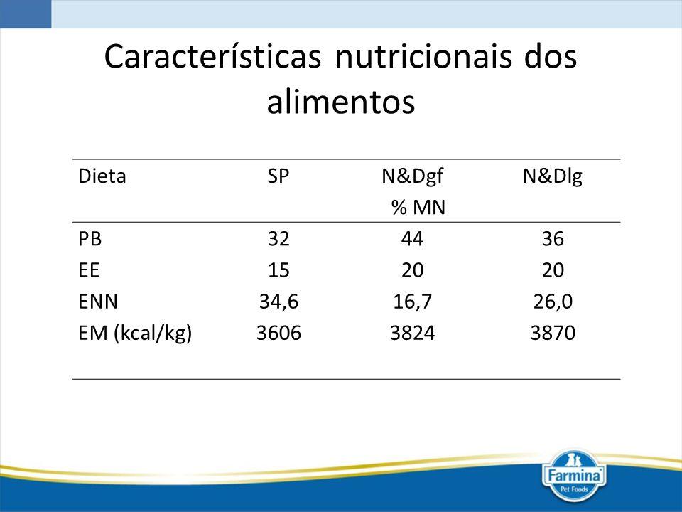 Características nutricionais dos alimentos DietaSPN&DgfN&Dlg % MN PB324436 EE1520 ENN34,616,726,0 EM (kcal/kg)360638243870