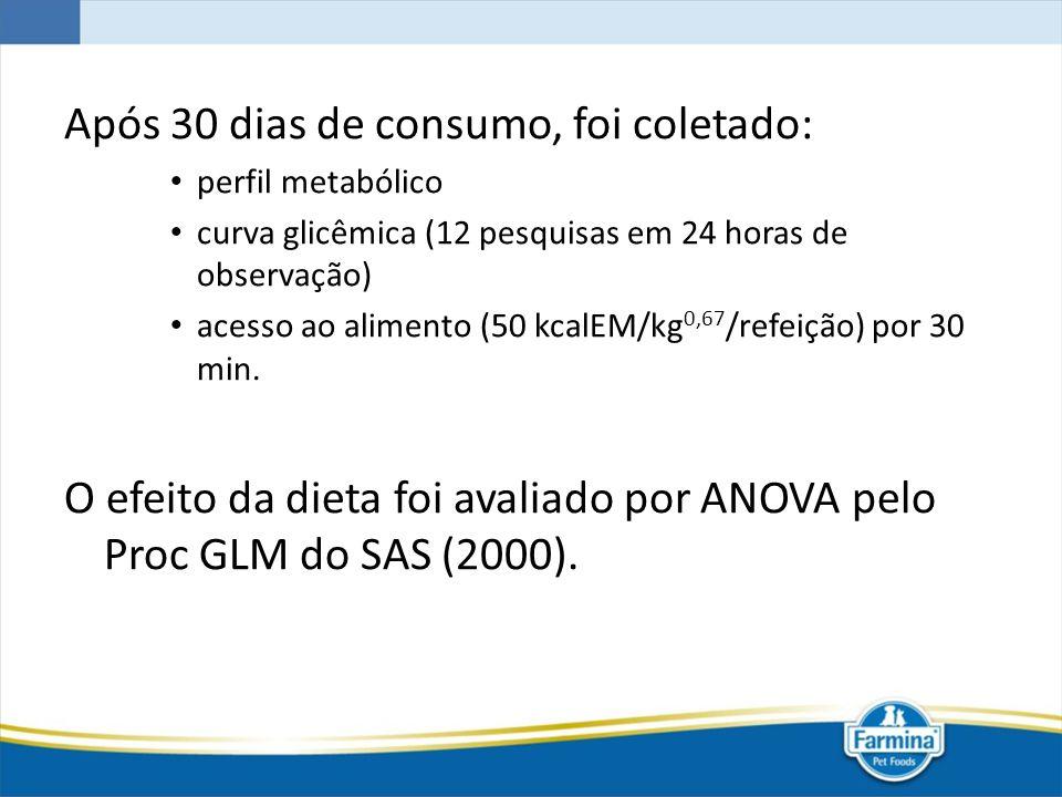 Após 30 dias de consumo, foi coletado: perfil metabólico curva glicêmica (12 pesquisas em 24 horas de observação) acesso ao alimento (50 kcalEM/kg 0,6