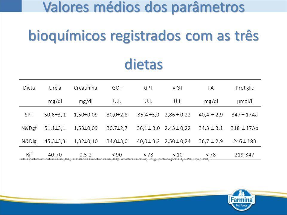 Valores médios dos parâmetros bioquímicos registrados com as três dietas DietaUréiaCreatininaGOTGPTγ GTFAProt glic mg/dl U.I. mg/dlµmol/l SPT 50,6±3,