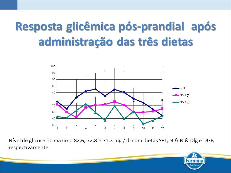 Resposta glicêmica pós-prandial após administração das três dietas Nível de glicose no máximo 82,6, 72,8 e 71,3 mg / dl com dietas SPT, N & N & Dlg e