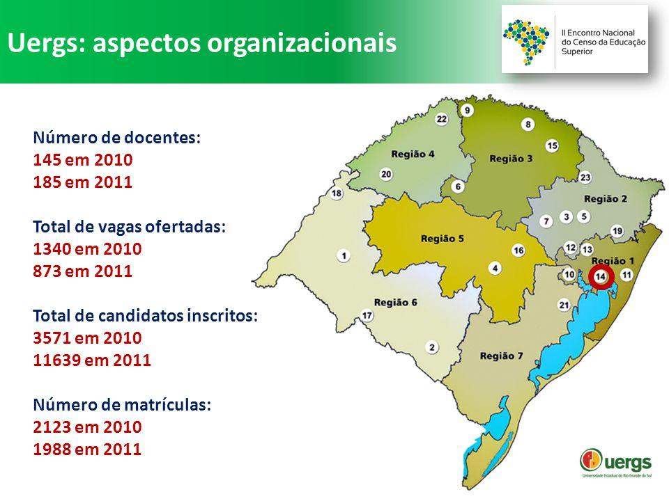 Uergs: aspectos organizacionais Número de docentes: 145 em 2010 185 em 2011 Total de vagas ofertadas: 1340 em 2010 873 em 2011 Total de candidatos inscritos: 3571 em 2010 11639 em 2011 Número de matrículas: 2123 em 2010 1988 em 2011