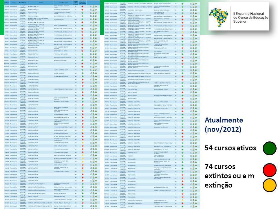 Atualmente (nov/2012) 54 cursos ativos 74 cursos extintos ou e m extinção