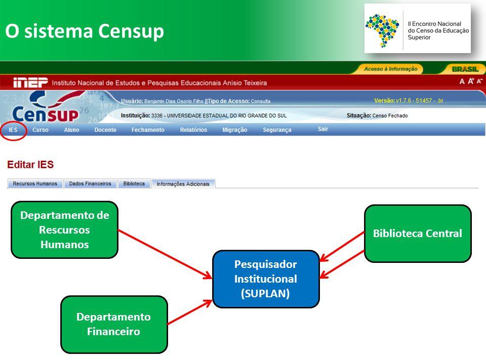 O sistema Censup Pesquisador Institucional (SUPLAN) Departamento de Rescursos Humanos Departamento Financeiro Biblioteca Central