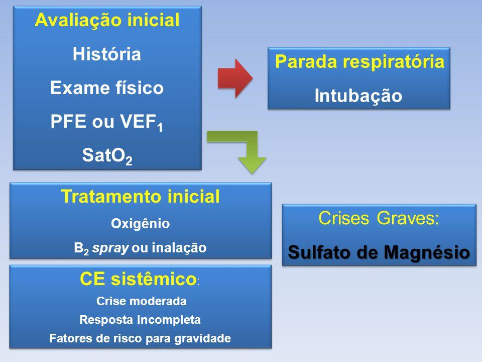 Avaliação inicial História Exame físico PFE ou VEF 1 SatO 2 Avaliação inicial História Exame físico PFE ou VEF 1 SatO 2 Tratamento inicial Oxigênio B 2 spray ou inalação Tratamento inicial Oxigênio B 2 spray ou inalação Parada respiratória Intubação Parada respiratória Intubação Crises Graves: Sulfato de Magnésio Crises Graves: Sulfato de Magnésio CE sistêmico : Crise moderada Resposta incompleta Fatores de risco para gravidade CE sistêmico : Crise moderada Resposta incompleta Fatores de risco para gravidade