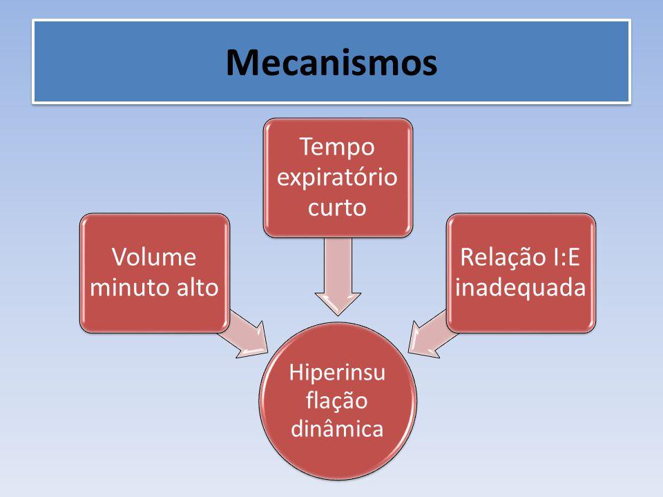 Mecanismos Hiperinsu flação dinâmica Volume minuto alto Tempo expiratório curto Relação I:E inadequada