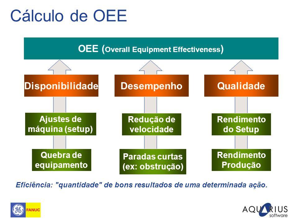 Cálculo de OEE DisponibilidadeDesempenhoQualidade Ajustes de máquina (setup) Quebra de equipamento Redução de velocidade Paradas curtas (ex: obstrução