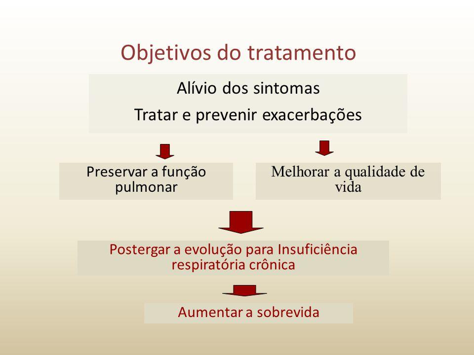 Objetivos do tratamento Alívio dos sintomas Tratar e prevenir exacerbações Postergar a evolução para Insuficiência respiratória crônica Preservar a fu