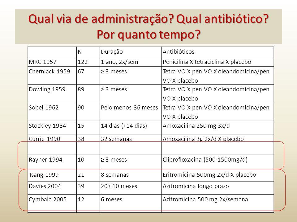 NDuraçãoAntibióticos MRC 19571221 ano, 2x/semPenicilina X tetraciclina X placebo Cherniack 195967≥ 3 meses Tetra VO X pen VO X oleandomicina/pen VO X