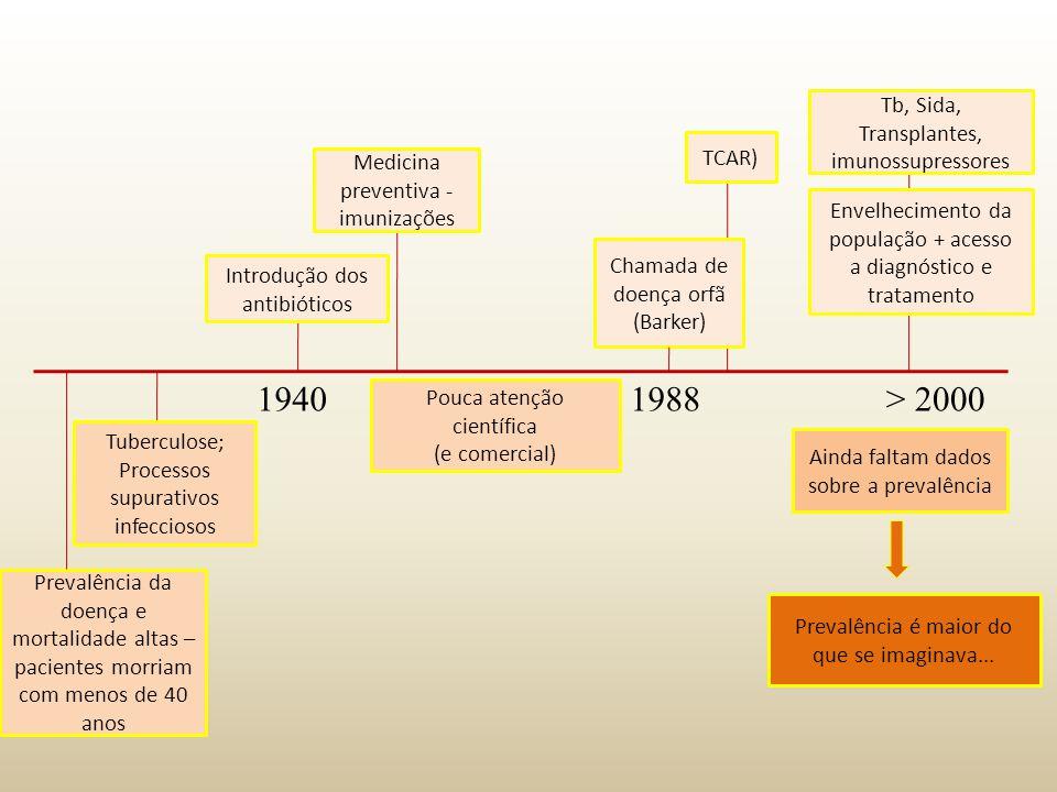 Chamada de doença orfã (Barker) Introdução dos antibióticos 1940 Prevalência da doença e mortalidade altas – pacientes morriam com menos de 40 anos Tu
