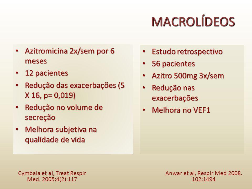 Azitromicina 2x/sem por 6 meses Azitromicina 2x/sem por 6 meses 12 pacientes 12 pacientes Redução das exacerbações (5 X 16, p= 0,019) Redução das exac