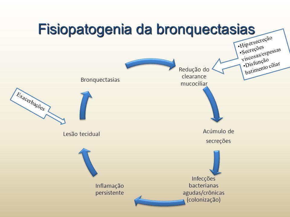 Redução do clearance mucociliar Acúmulo de secreções Infecções bacterianas agudas/crônicas (colonização) Inflamação persistente Lesão tecidual Bronque