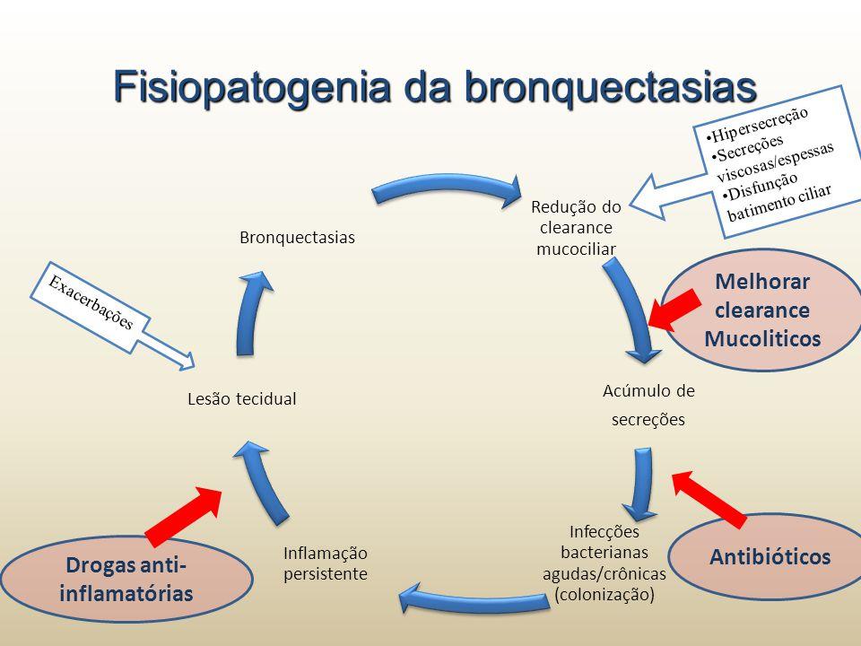 Antibióticos por via oral influenciam o desfecho de longo prazo.