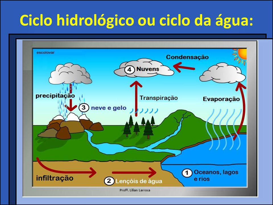 Condições para a formação de aquíferos: As rochas precisam ser porosas, para absorver as águas da infiltração (geralmente, terrenos sedimentares).
