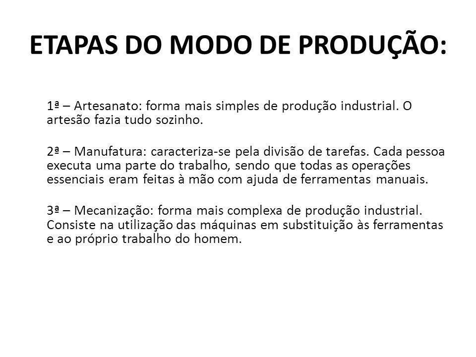 ETAPAS DO MODO DE PRODUÇÃO: 1ª – Artesanato: forma mais simples de produção industrial. O artesão fazia tudo sozinho. 2ª – Manufatura: caracteriza-se