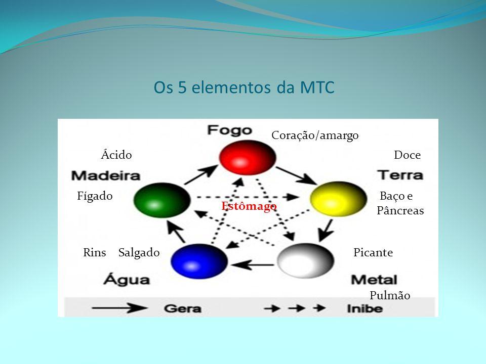 Os 5 elementos da MTC Fígado Coração/amargo Baço e Pâncreas Pulmão Rins ÁcidoDoce PicanteSalgado Estômago