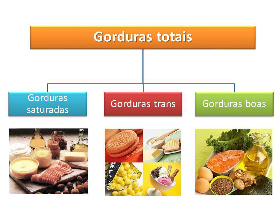 Gorduras totais Gorduras saturadas Gorduras transGorduras boas