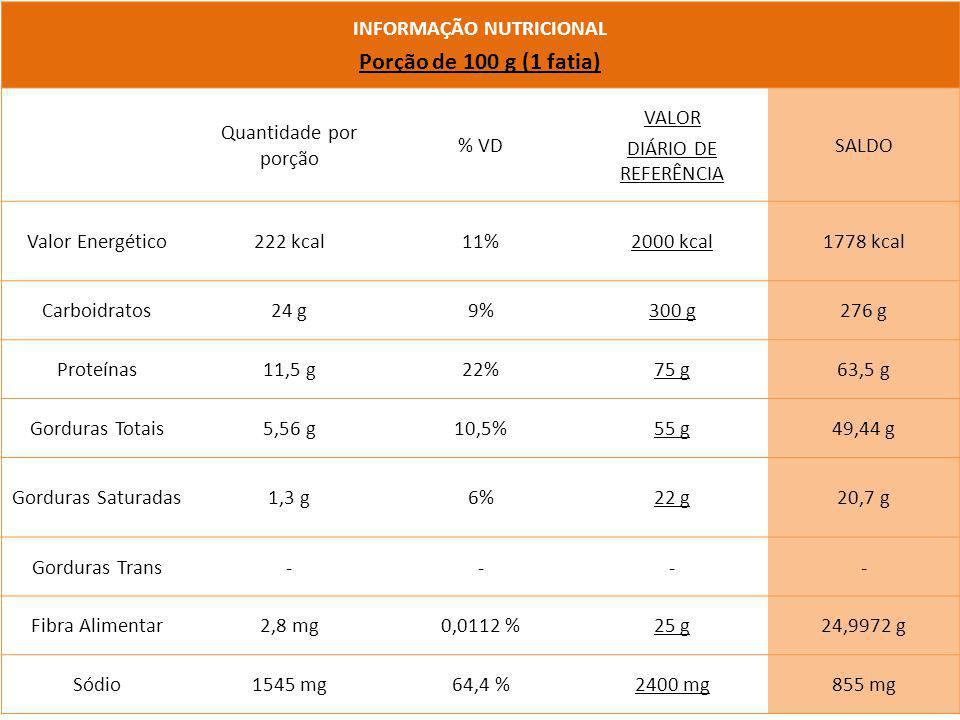 INFORMAÇÃO NUTRICIONAL Porção de 100 g (1 fatia) Quantidade por porção % VD VALOR DIÁRIO DE REFERÊNCIA SALDO Valor Energético222 kcal11%2000 kcal1778