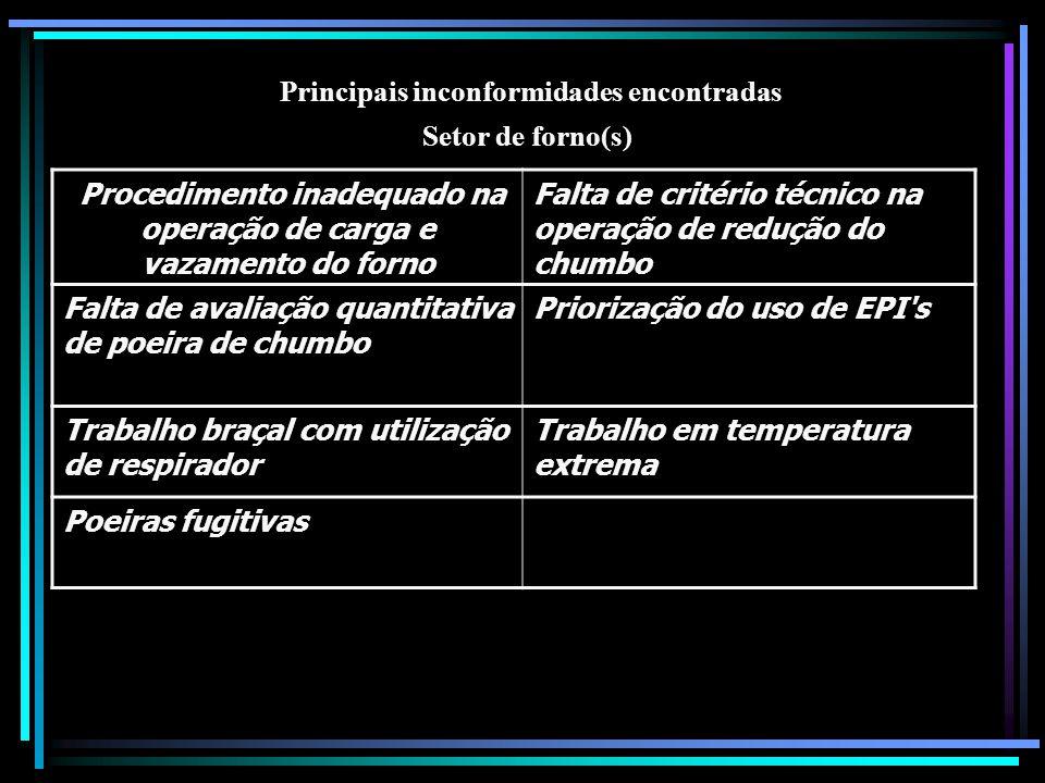 Principais inconformidades encontradas Setor de forno(s) Procedimento inadequado na operação de carga e vazamento do forno Falta de critério técnico n