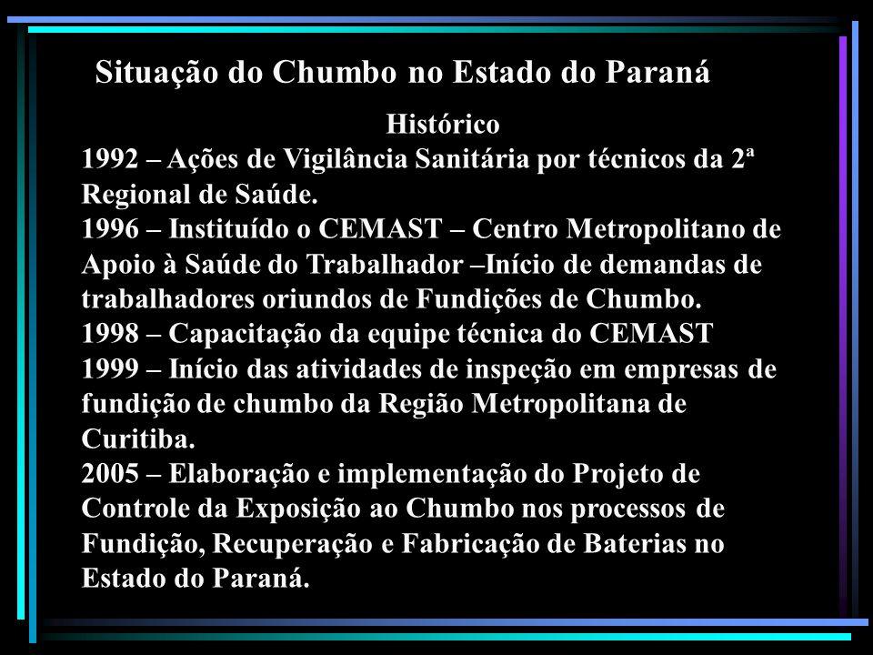 Situação do Chumbo no Estado do Paraná Histórico 1992 – Ações de Vigilância Sanitária por técnicos da 2ª Regional de Saúde. 1996 – Instituído o CEMAST