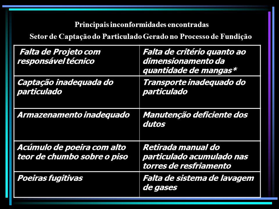 Principais inconformidades encontradas Setor de Captação do Particulado Gerado no Processo de Fundição Falta de Projeto com responsável técnico Falta