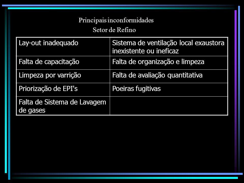 Principais inconformidades Setor de Refino Lay-out inadequadoSistema de ventilação local exaustora inexistente ou ineficaz Falta de capacitaçãoFalta d