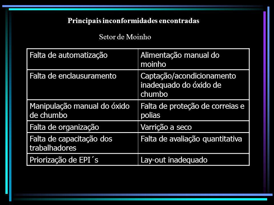 Principais inconformidades encontradas Setor de Moinho Falta de automatizaçãoAlimentação manual do moinho Falta de enclausuramentoCaptação/acondiciona