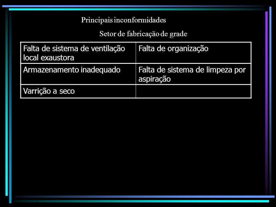 Principais inconformidades Setor de fabricação de grade Falta de sistema de ventilação local exaustora Falta de organização Armazenamento inadequadoFa