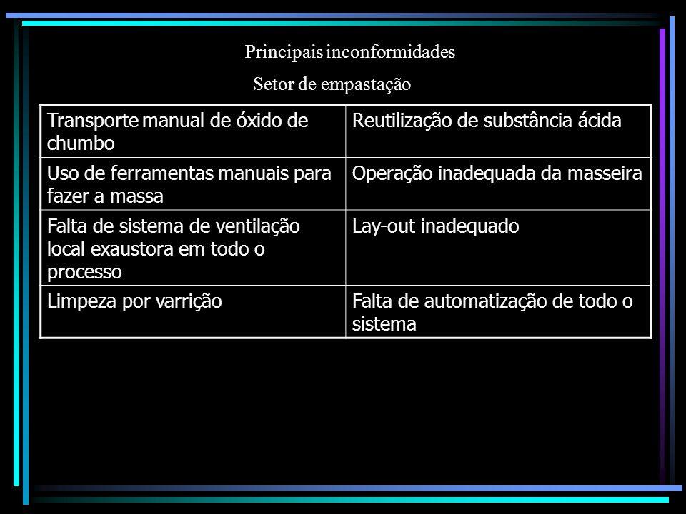 Principais inconformidades Setor de empastação Transporte manual de óxido de chumbo Reutilização de substância ácida Uso de ferramentas manuais para f