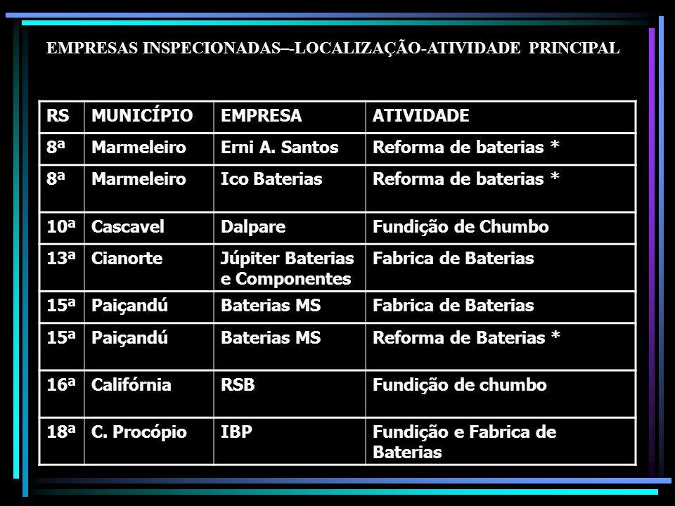 EMPRESAS INSPECIONADAS–-LOCALIZAÇÃO-ATIVIDADE PRINCIPAL RSMUNICÍPIOEMPRESAATIVIDADE 8ªMarmeleiroErni A. SantosReforma de baterias * 8ªMarmeleiroIco Ba