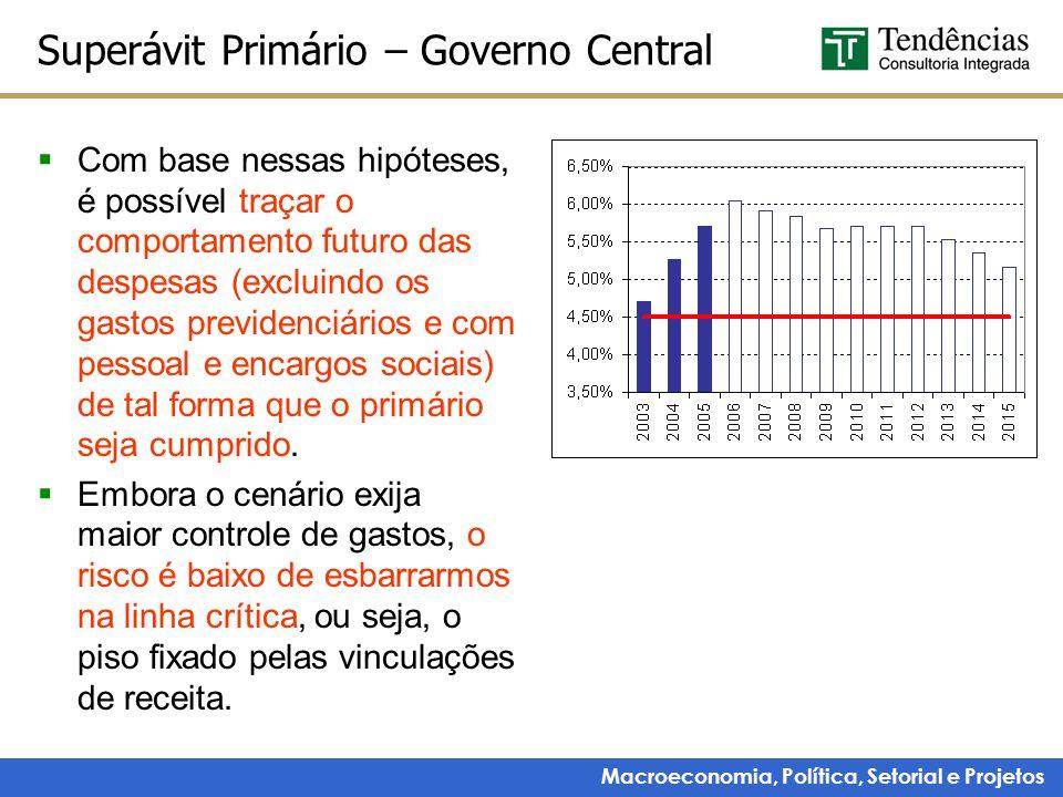 Macroeconomia, Política, Setorial e Projetos Superávit Primário – Governo Central  Com base nessas hipóteses, é possível traçar o comportamento futur