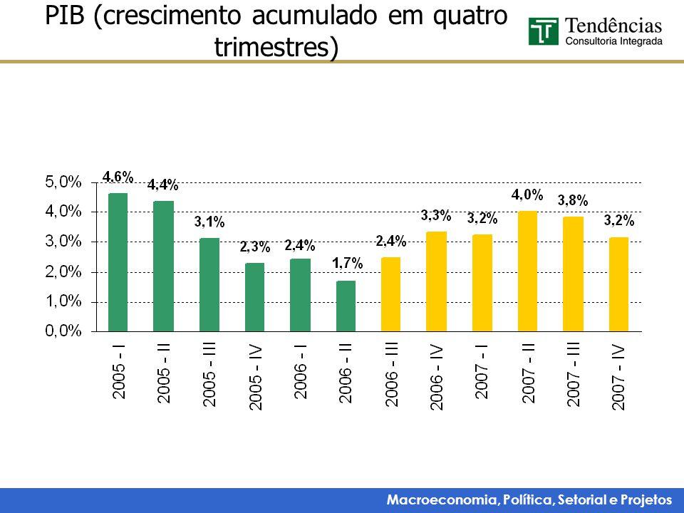 Macroeconomia, Política, Setorial e Projetos PIB (crescimento acumulado em quatro trimestres)