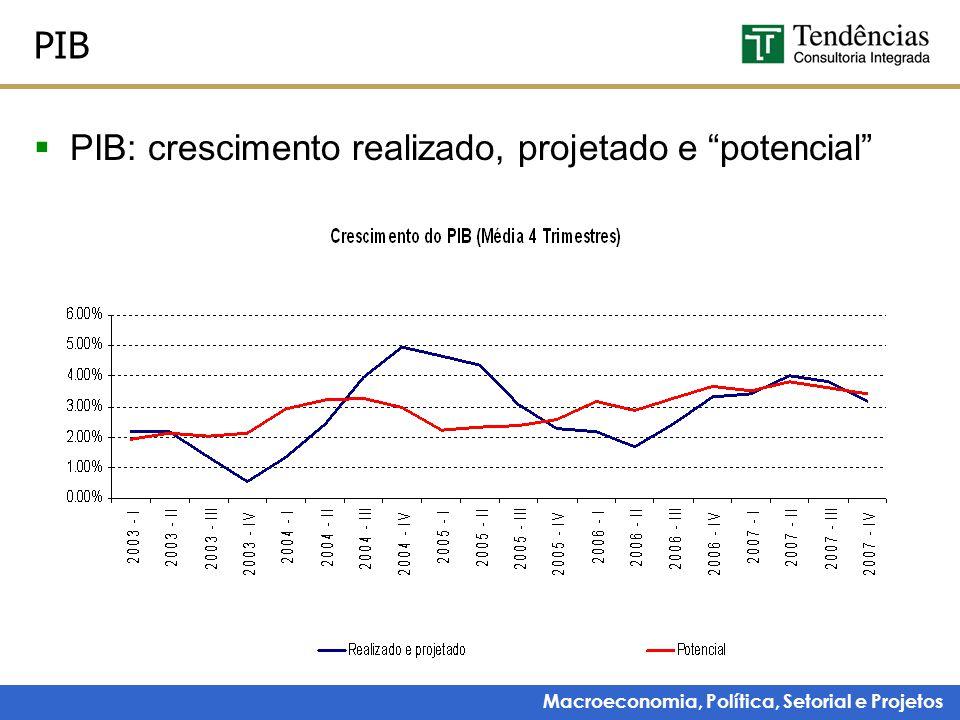 """Macroeconomia, Política, Setorial e Projetos PIB  PIB: crescimento realizado, projetado e """"potencial"""""""