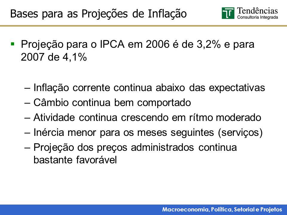 Macroeconomia, Política, Setorial e Projetos Bases para as Projeções de Inflação  Projeção para o IPCA em 2006 é de 3,2% e para 2007 de 4,1% –Inflação corrente continua abaixo das expectativas –Câmbio continua bem comportado –Atividade continua crescendo em rítmo moderado –Inércia menor para os meses seguintes (serviços) –Projeção dos preços administrados continua bastante favorável