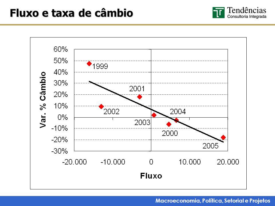 Macroeconomia, Política, Setorial e Projetos Fluxo e taxa de câmbio
